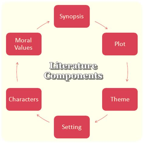 Examples of literature review summaries